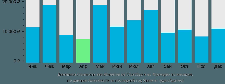 Динамика стоимости авиабилетов из Страсбурга во Францию по месяцам