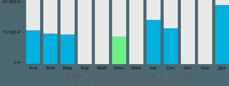 Динамика стоимости авиабилетов из Страсбурга в Киев по месяцам