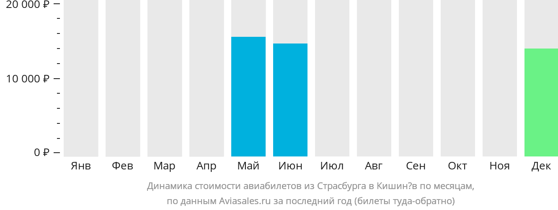 Динамика стоимости авиабилетов из Страсбурга в Кишинёв по месяцам