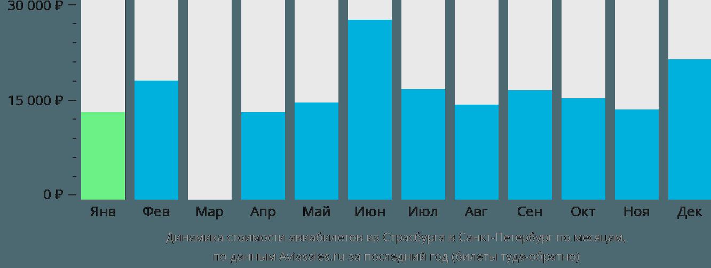 Динамика стоимости авиабилетов из Страсбурга в Санкт-Петербург по месяцам