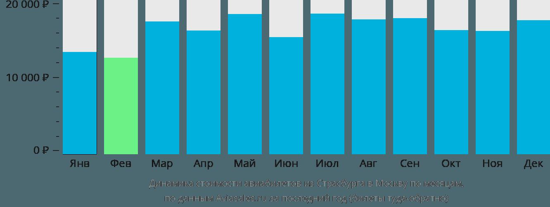 Динамика стоимости авиабилетов из Страсбурга в Москву по месяцам
