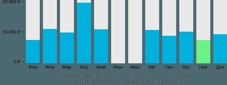 Динамика стоимости авиабилетов из Страсбурга в Марсель по месяцам