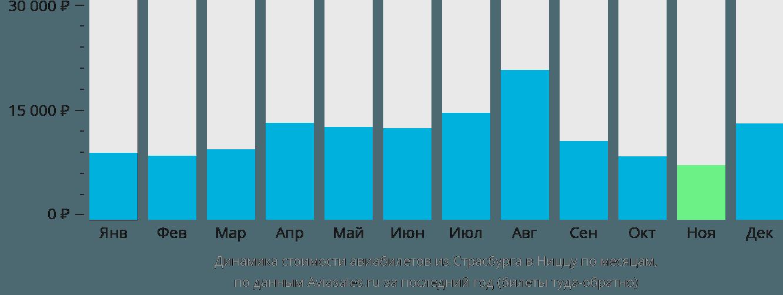 Динамика стоимости авиабилетов из Страсбурга в Ниццу по месяцам