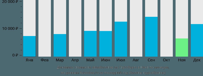 Динамика стоимости авиабилетов из Страсбурга в Нант по месяцам