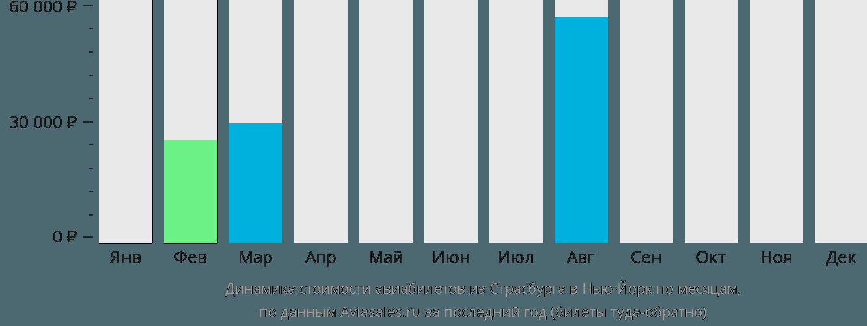 Динамика стоимости авиабилетов из Страсбурга в Нью-Йорк по месяцам