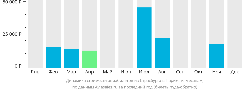 Динамика стоимости авиабилетов из Страсбурга в Париж по месяцам