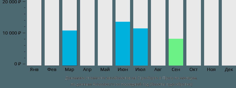 Динамика стоимости авиабилетов из Страсбурга в Прагу по месяцам