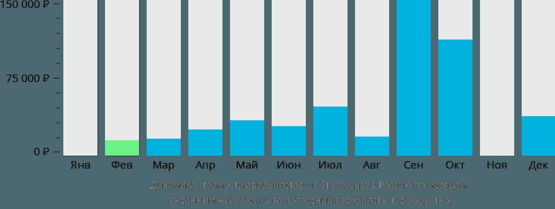 Динамика стоимости авиабилетов из Страсбурга в Россию по месяцам