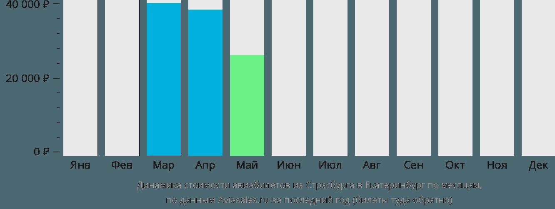 Динамика стоимости авиабилетов из Страсбурга в Екатеринбург по месяцам