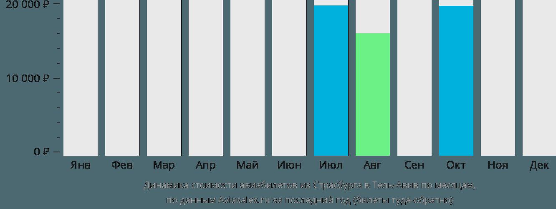 Динамика стоимости авиабилетов из Страсбурга в Тель-Авив по месяцам