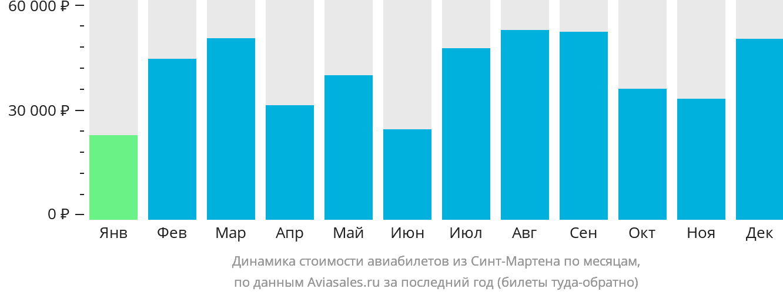 Динамика стоимости авиабилетов из Синт-Мартена по месяцам