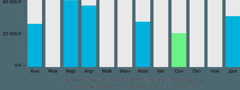 Динамика стоимости авиабилетов из Синт-Мартена на Арубу по месяцам