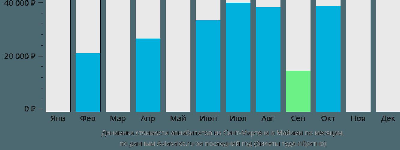 Динамика стоимости авиабилетов из Синт-Мартена в Майами по месяцам