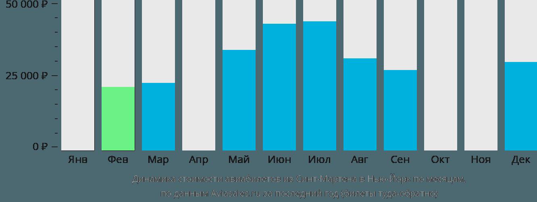 Динамика стоимости авиабилетов из Синт-Мартена в Нью-Йорк по месяцам
