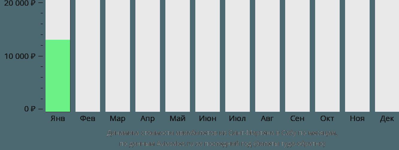 Динамика стоимости авиабилетов из Синт-Мартена в Сабу по месяцам