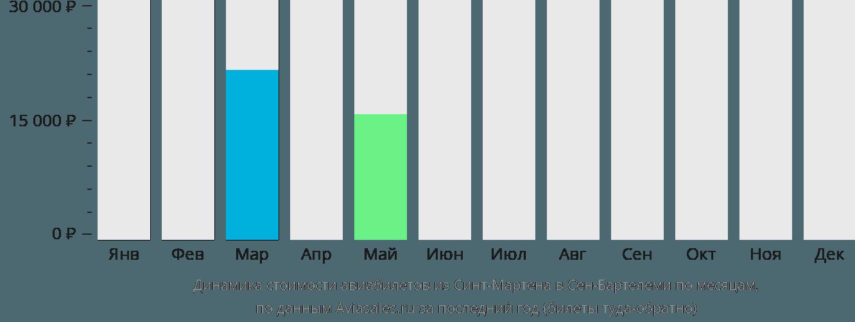 Динамика стоимости авиабилетов из Синт-Мартена в Сен-Бартелеми по месяцам