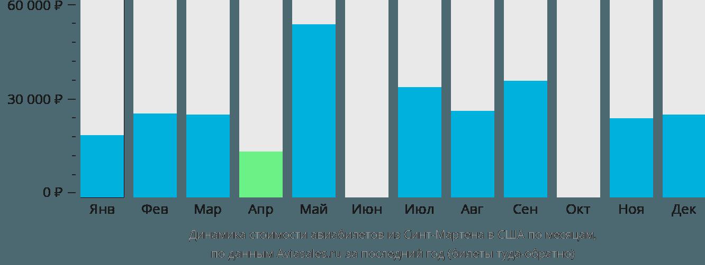 Динамика стоимости авиабилетов из Синт-Мартена в США по месяцам