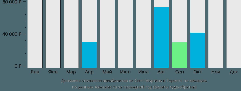 Динамика стоимости авиабилетов из Синт-Мартена в Торонто по месяцам