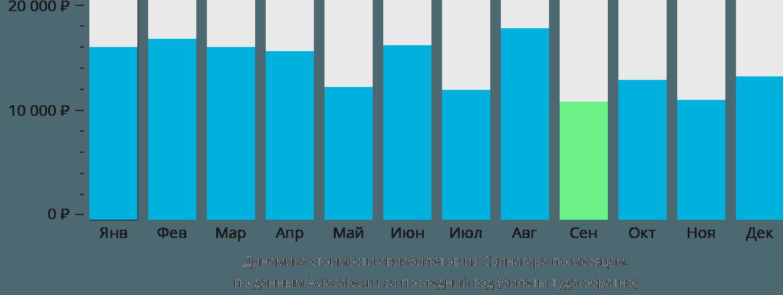 Динамика стоимости авиабилетов из Сринагара по месяцам