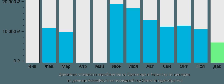 Динамика стоимости авиабилетов из Сринагара в Амритсар по месяцам
