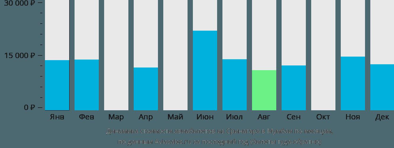 Динамика стоимости авиабилетов из Сринагара в Мумбаи по месяцам