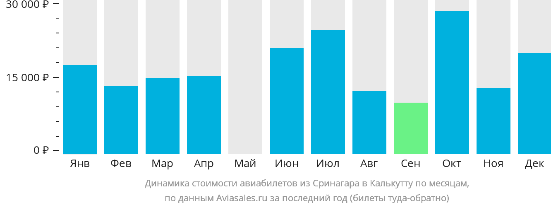 Динамика стоимости авиабилетов из Сринагара в Калькутту по месяцам