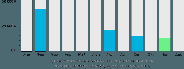 Динамика стоимости авиабилетов из Сринагара в Кочин по месяцам