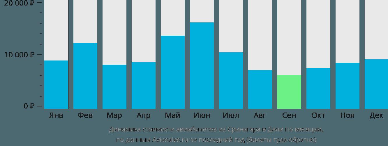Динамика стоимости авиабилетов из Сринагара в Дели по месяцам