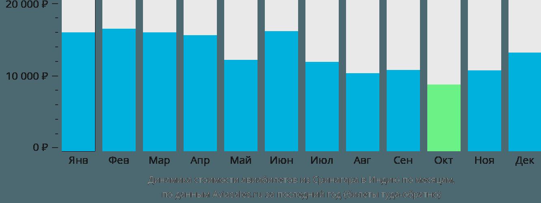 Динамика стоимости авиабилетов из Сринагара в Индию по месяцам