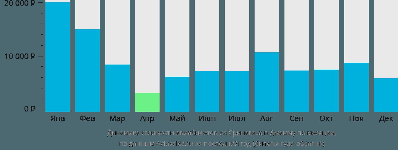Динамика стоимости авиабилетов из Сринагара в Джамму по месяцам