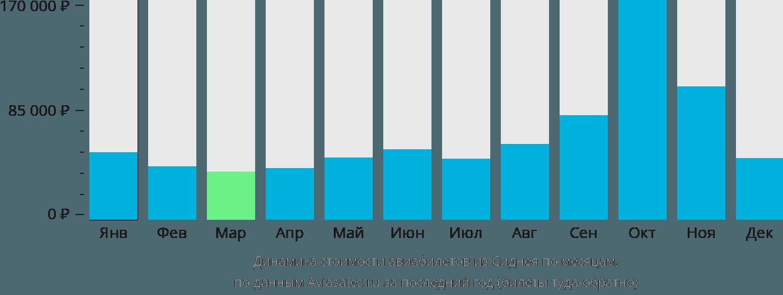 Динамика стоимости авиабилетов из Сиднея по месяцам
