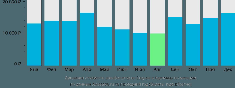 Динамика стоимости авиабилетов из Сиднея в Аделаиду по месяцам