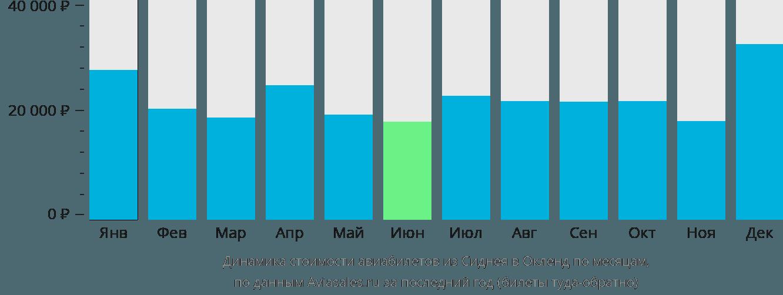 Динамика стоимости авиабилетов из Сиднея в Окленд по месяцам