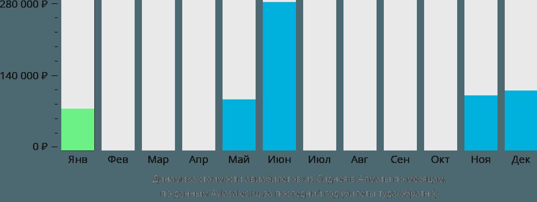 Динамика стоимости авиабилетов из Сиднея в Алматы по месяцам