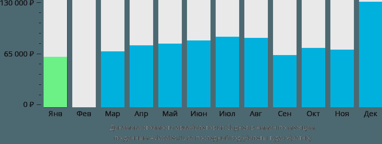 Динамика стоимости авиабилетов из Сиднея в Амман по месяцам