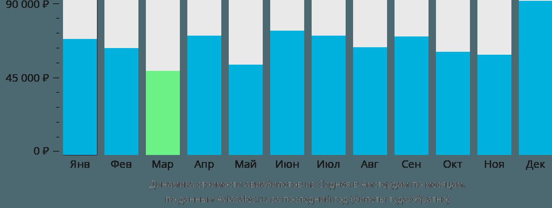 Динамика стоимости авиабилетов из Сиднея в Амстердам по месяцам