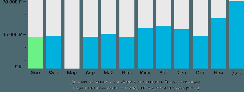 Динамика стоимости авиабилетов из Сиднея в Апию по месяцам