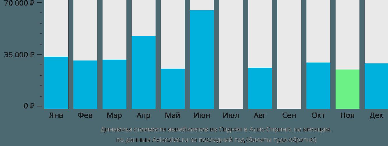 Динамика стоимости авиабилетов из Сиднея в Алис-Спрингс по месяцам