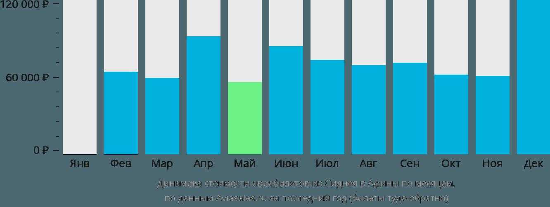 Динамика стоимости авиабилетов из Сиднея в Афины по месяцам
