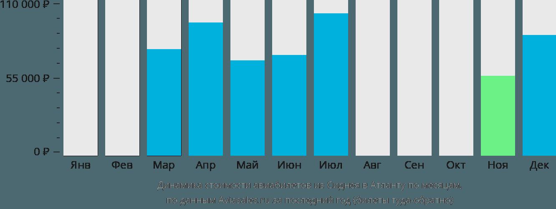 Динамика стоимости авиабилетов из Сиднея в Атланту по месяцам