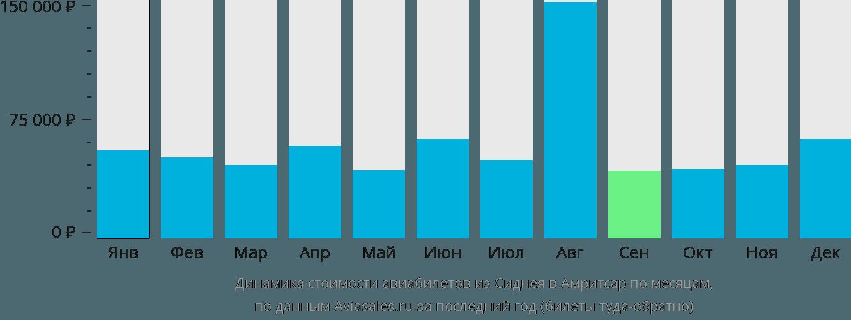 Динамика стоимости авиабилетов из Сиднея в Амритсар по месяцам