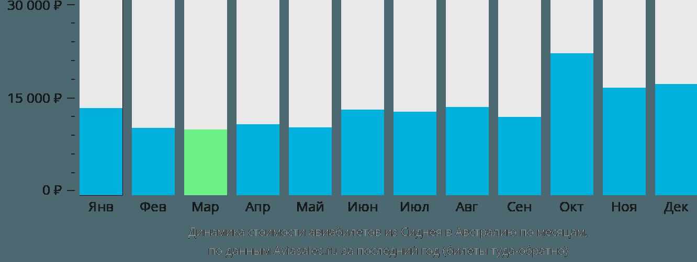 Динамика стоимости авиабилетов из Сиднея в Австралию по месяцам