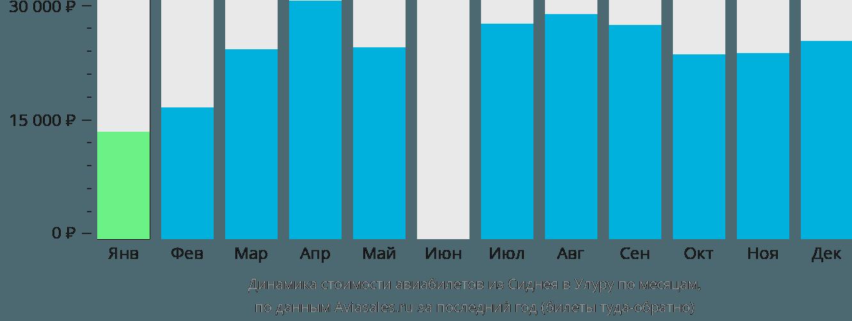 Динамика стоимости авиабилетов из Сиднея в Улуру по месяцам