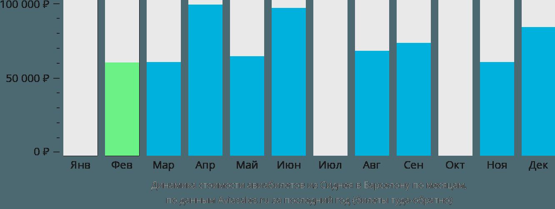 Динамика стоимости авиабилетов из Сиднея в Барселону по месяцам