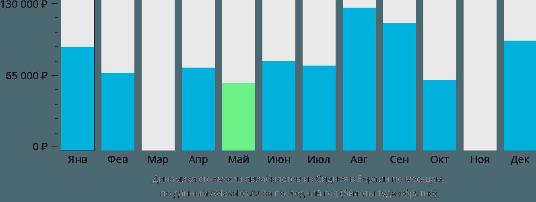 Динамика стоимости авиабилетов из Сиднея в Берлин по месяцам