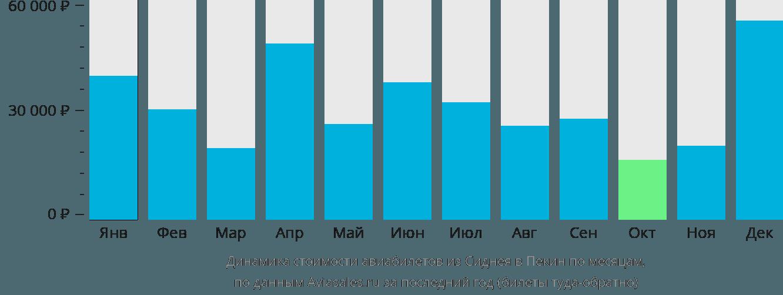 Динамика стоимости авиабилетов из Сиднея в Пекин по месяцам