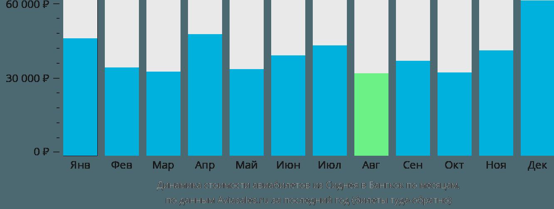 Динамика стоимости авиабилетов из Сиднея в Бангкок по месяцам