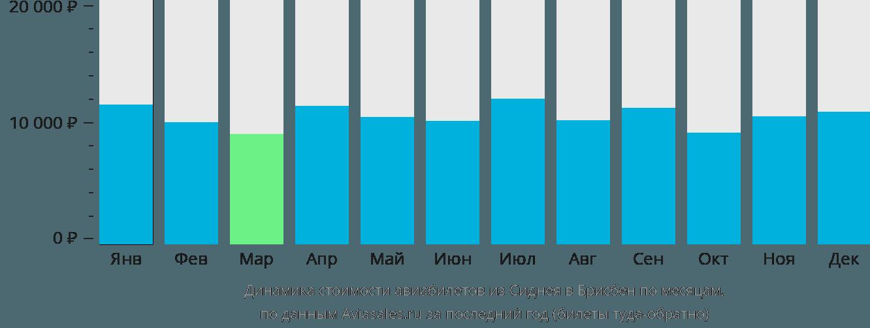 Динамика стоимости авиабилетов из Сиднея в Брисбен по месяцам