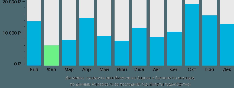 Динамика стоимости авиабилетов из Сиднея в Баллина по месяцам