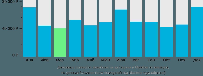 Динамика стоимости авиабилетов из Сиднея в Мумбаи по месяцам